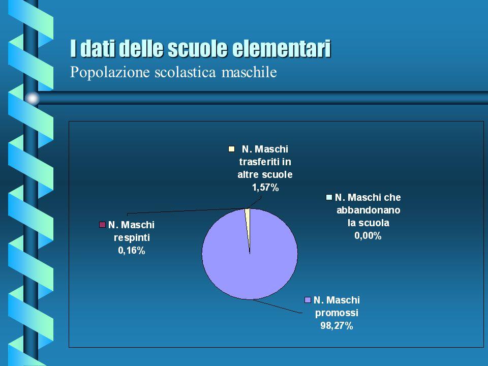 I dati delle scuole elementari Popolazione scolastica maschile