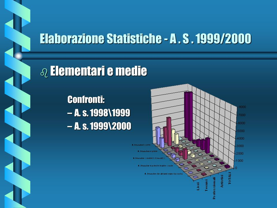 Elaborazione Statistiche - A . S . 1999/2000