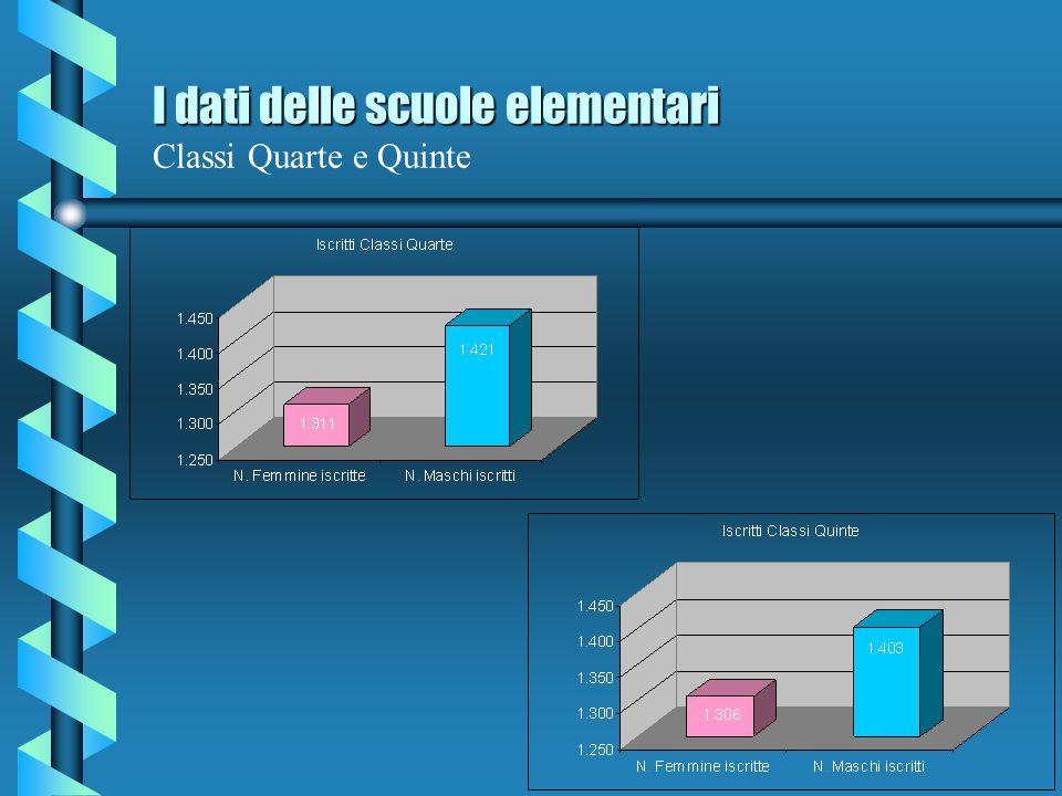 I dati delle scuole elementari Classi Quarte e Quinte