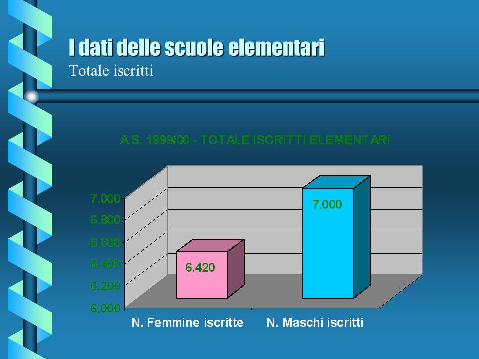 I dati delle scuole elementari Totale iscritti