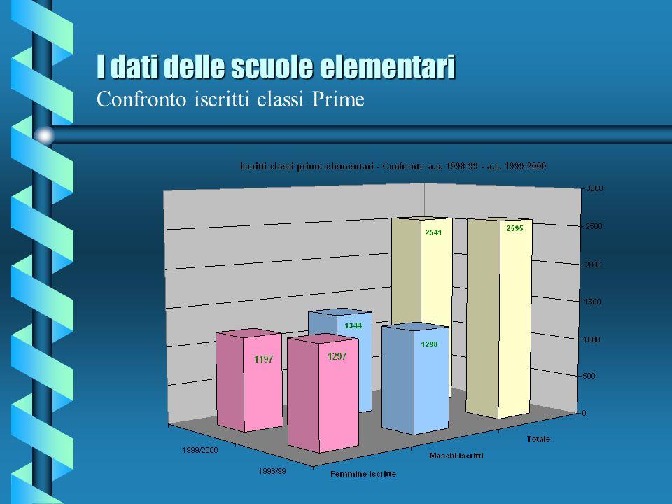 I dati delle scuole elementari Confronto iscritti classi Prime