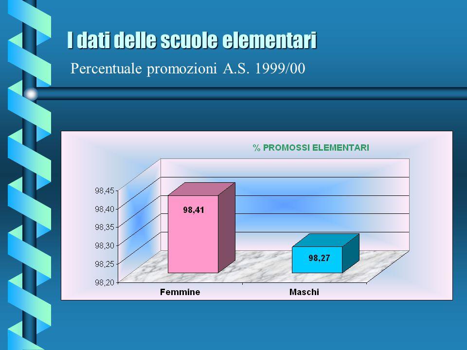 I dati delle scuole elementari Percentuale promozioni A.S. 1999/00