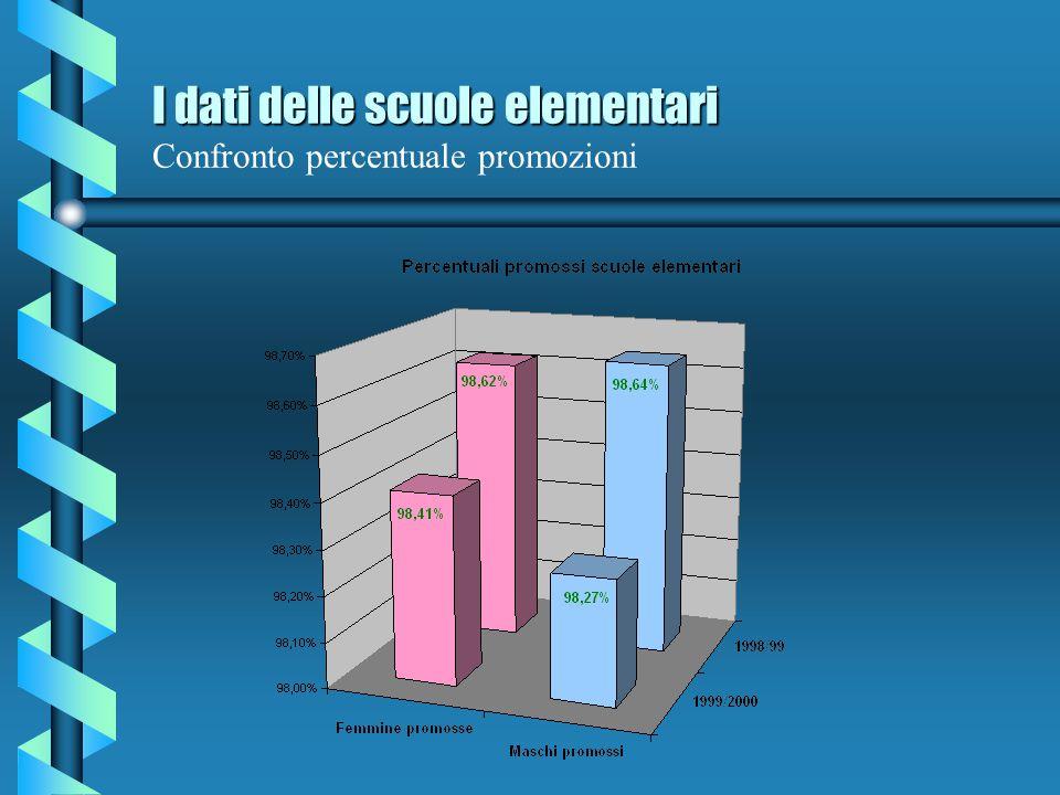I dati delle scuole elementari Confronto percentuale promozioni