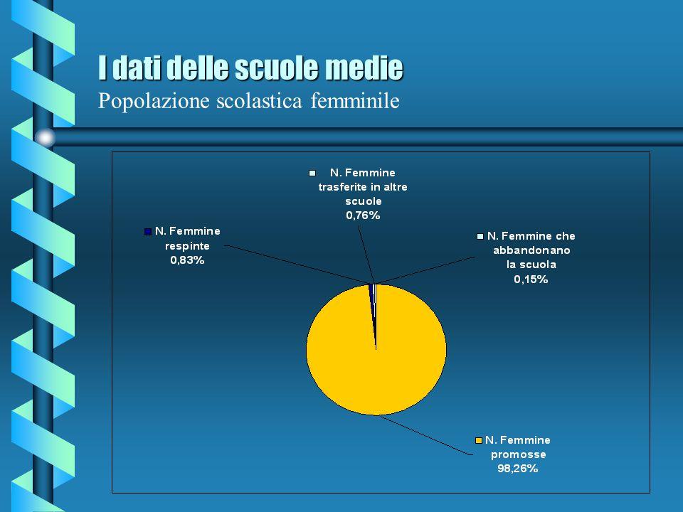 I dati delle scuole medie Popolazione scolastica femminile