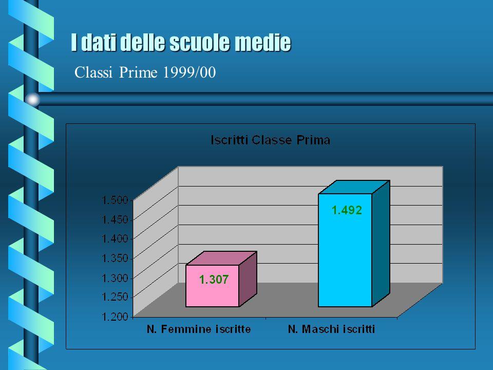 I dati delle scuole medie Classi Prime 1999/00