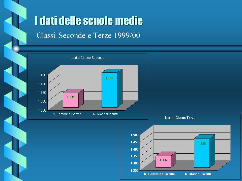 I dati delle scuole medie Classi Seconde e Terze 1999/00