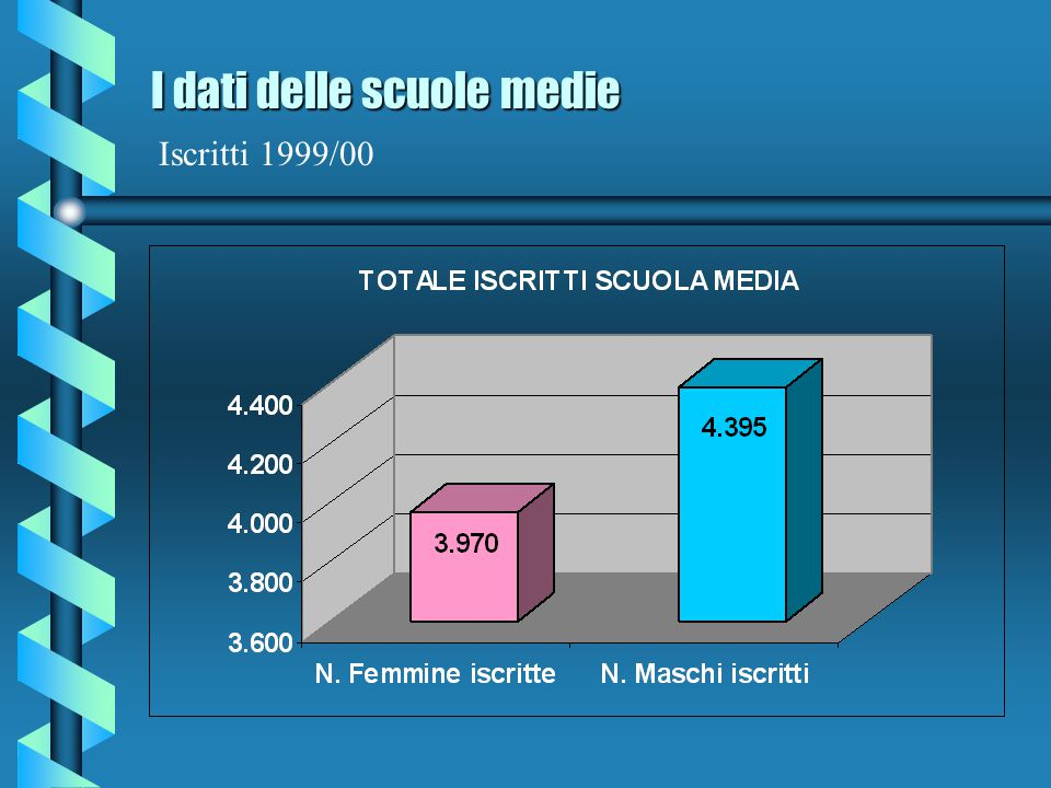I dati delle scuole medie Iscritti 1999/00