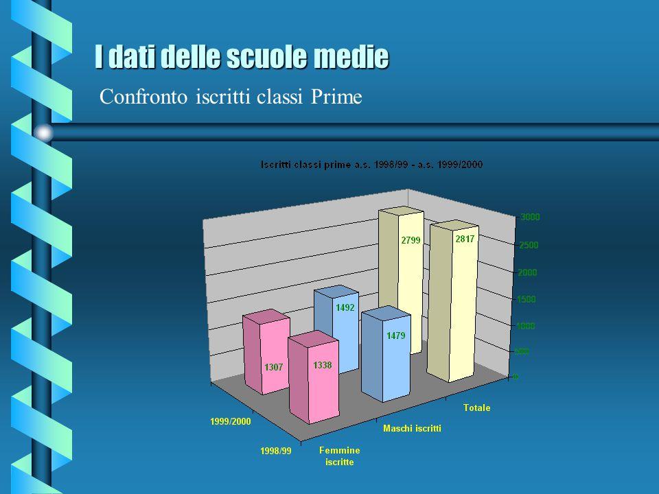 I dati delle scuole medie Confronto iscritti classi Prime