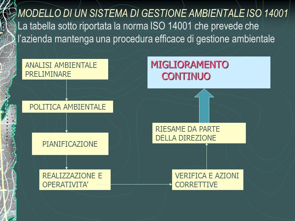MODELLO DI UN SISTEMA DI GESTIONE AMBIENTALE ISO 14001 La tabella sotto riportata la norma ISO 14001 che prevede che l'azienda mantenga una procedura efficace di gestione ambientale
