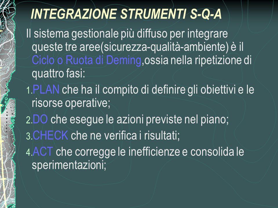 INTEGRAZIONE STRUMENTI S-Q-A