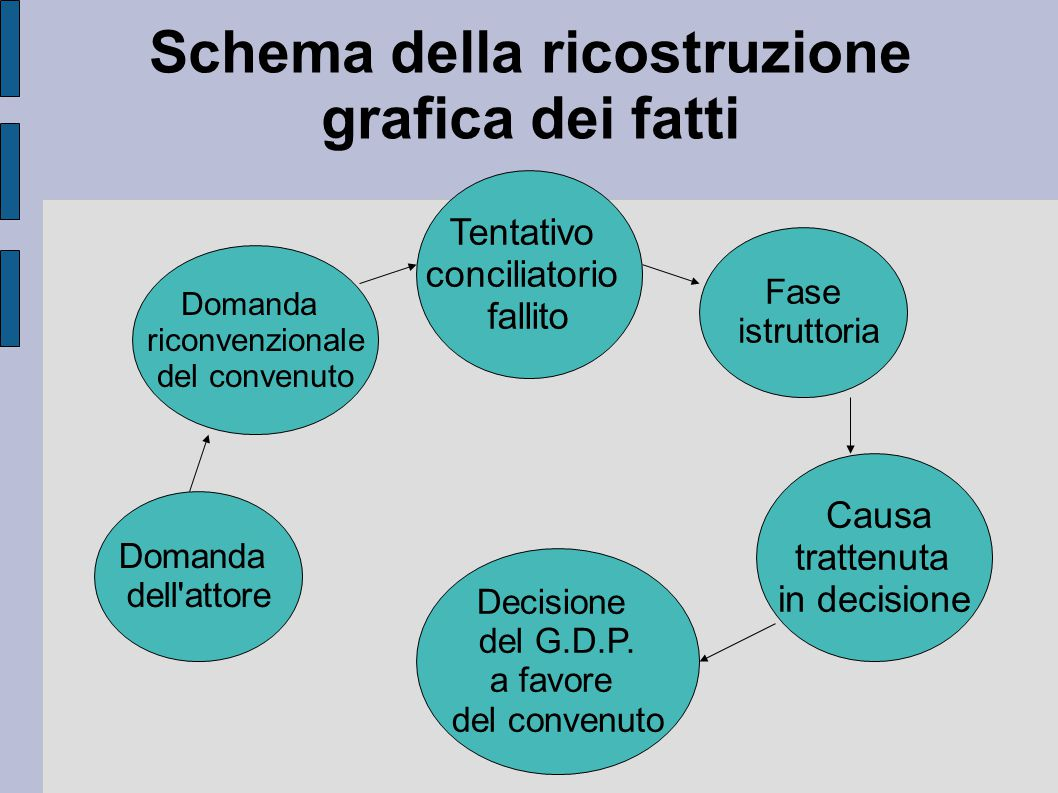 Schema della ricostruzione grafica dei fatti