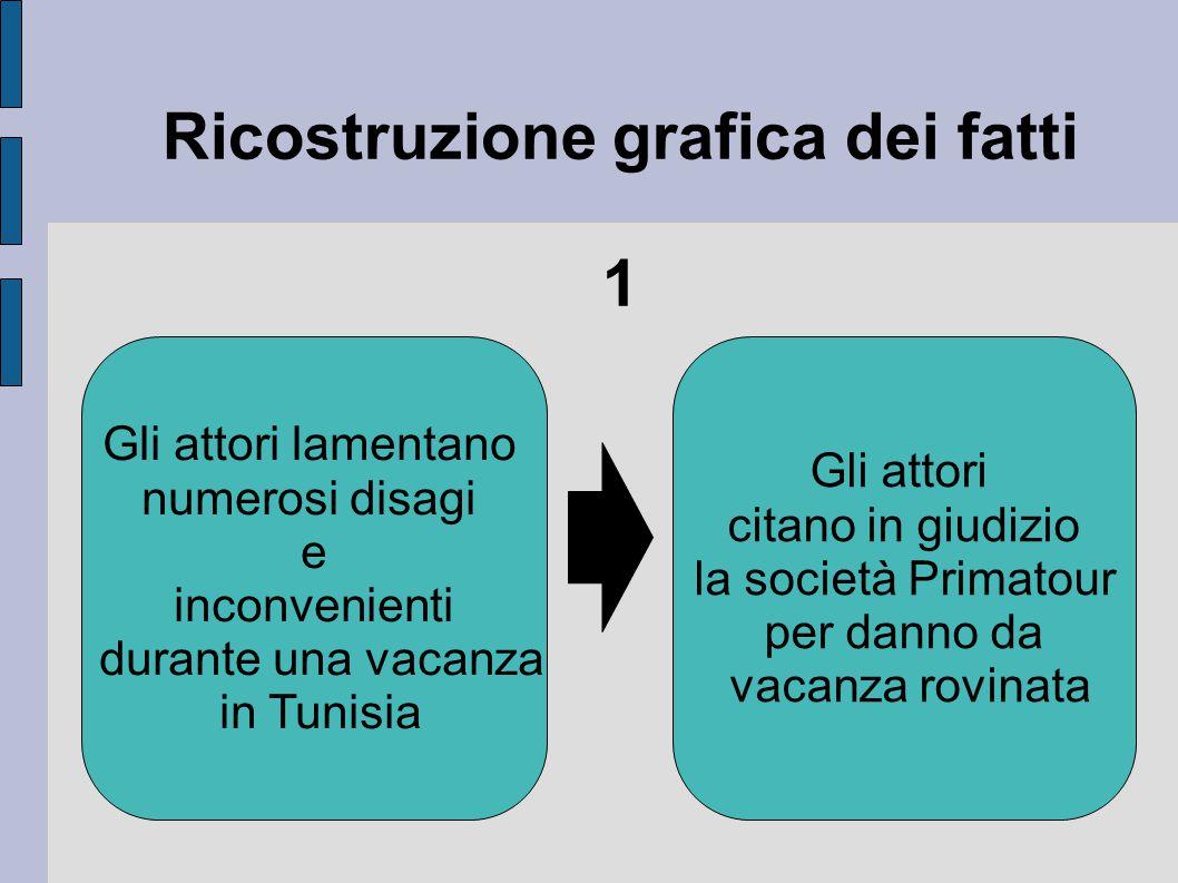 Ricostruzione grafica dei fatti 1