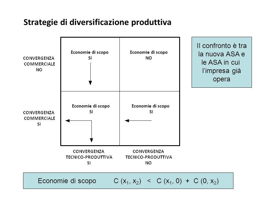 Strategie di diversificazione produttiva