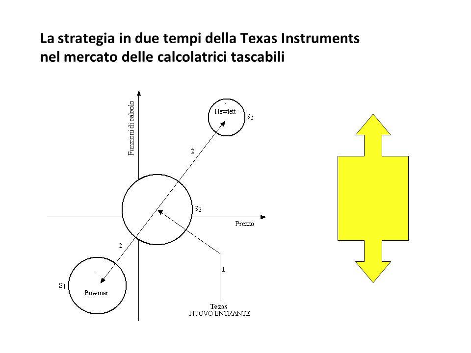 La strategia in due tempi della Texas Instruments nel mercato delle calcolatrici tascabili