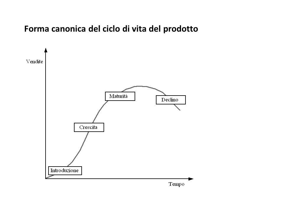 Forma canonica del ciclo di vita del prodotto