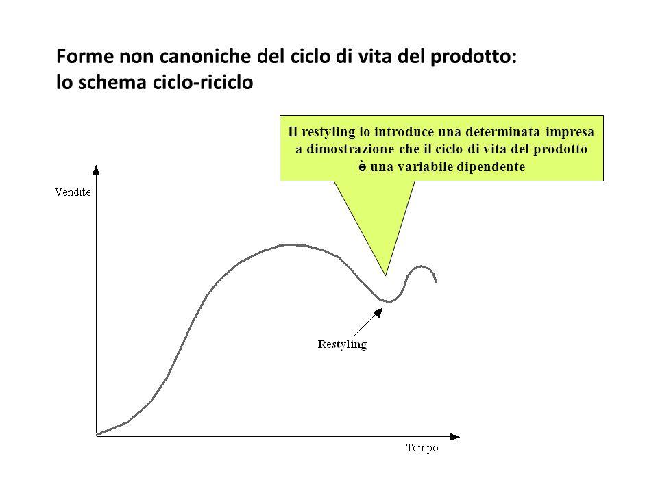 Forme non canoniche del ciclo di vita del prodotto: lo schema ciclo-riciclo