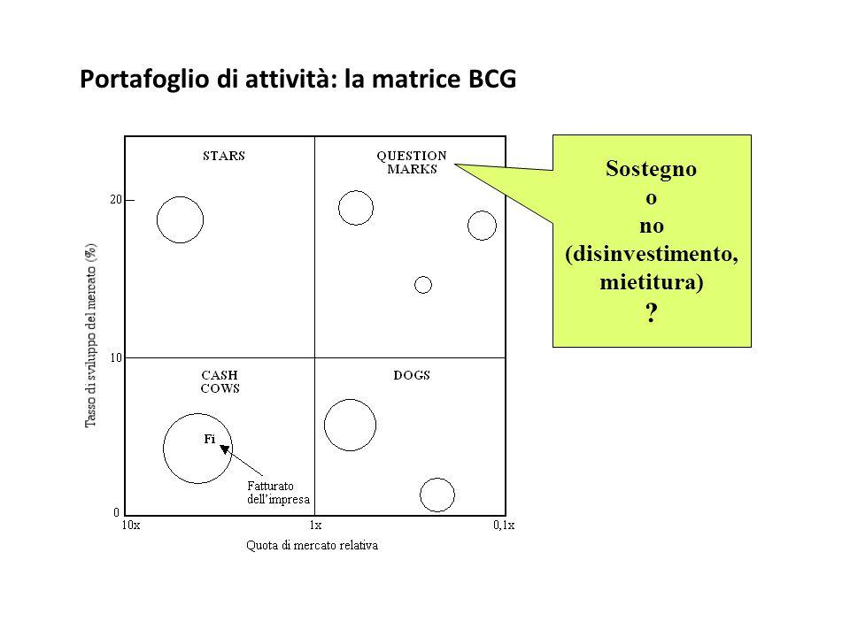 Portafoglio di attività: la matrice BCG
