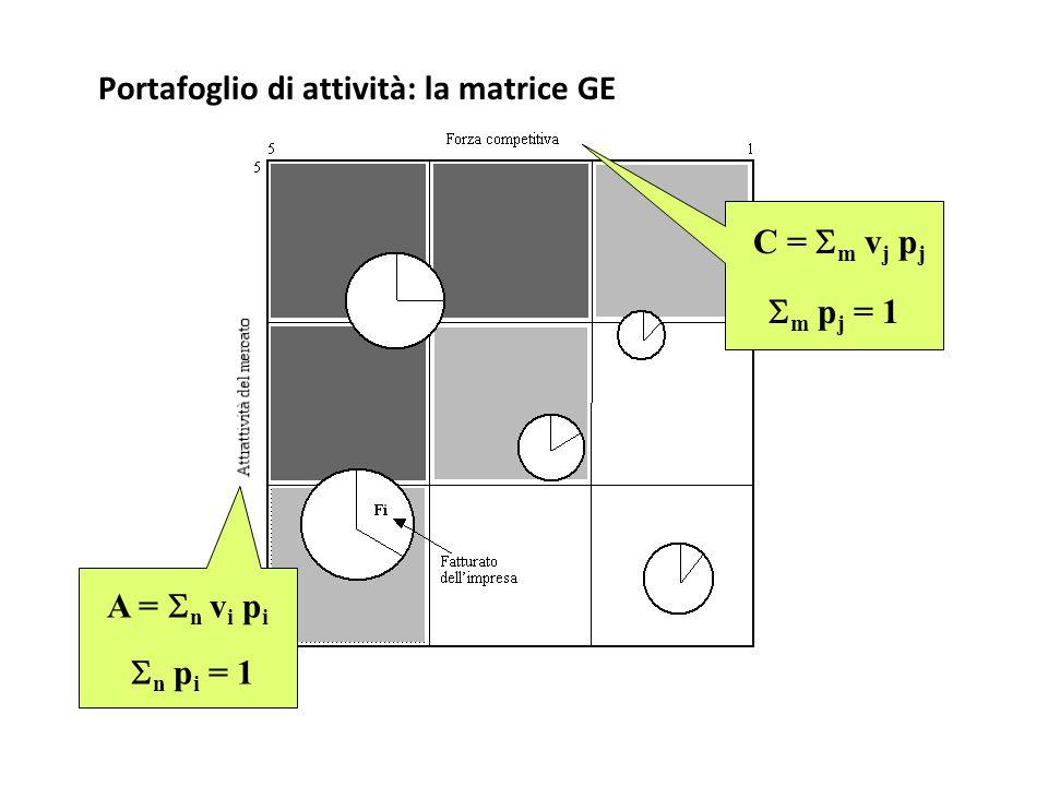 Portafoglio di attività: la matrice GE