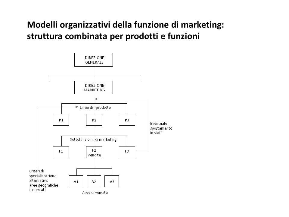 Modelli organizzativi della funzione di marketing: struttura combinata per prodotti e funzioni
