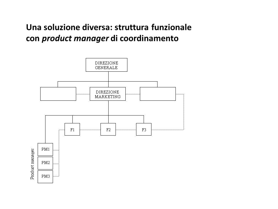 Una soluzione diversa: struttura funzionale con product manager di coordinamento