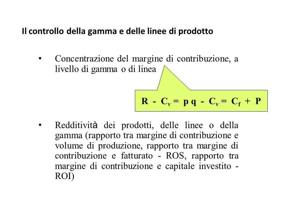 Il controllo della gamma e delle linee di prodotto