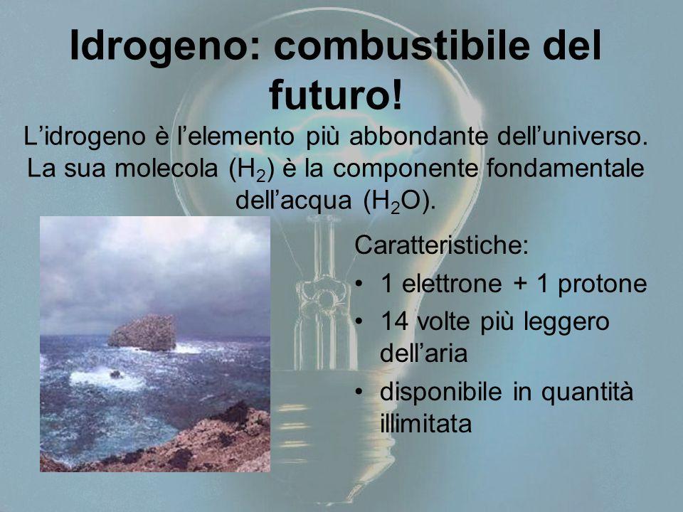 Idrogeno: combustibile del futuro
