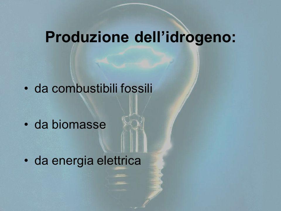 Produzione dell'idrogeno: