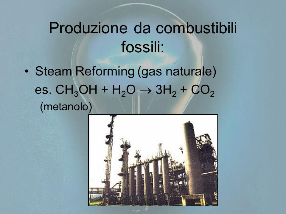 Produzione da combustibili fossili: