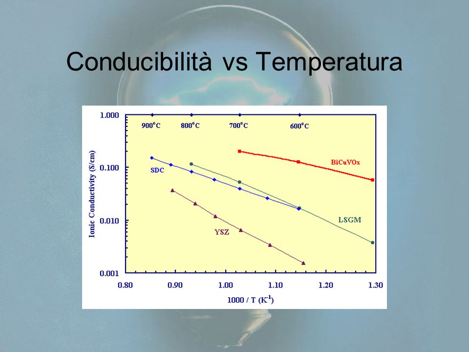Conducibilità vs Temperatura