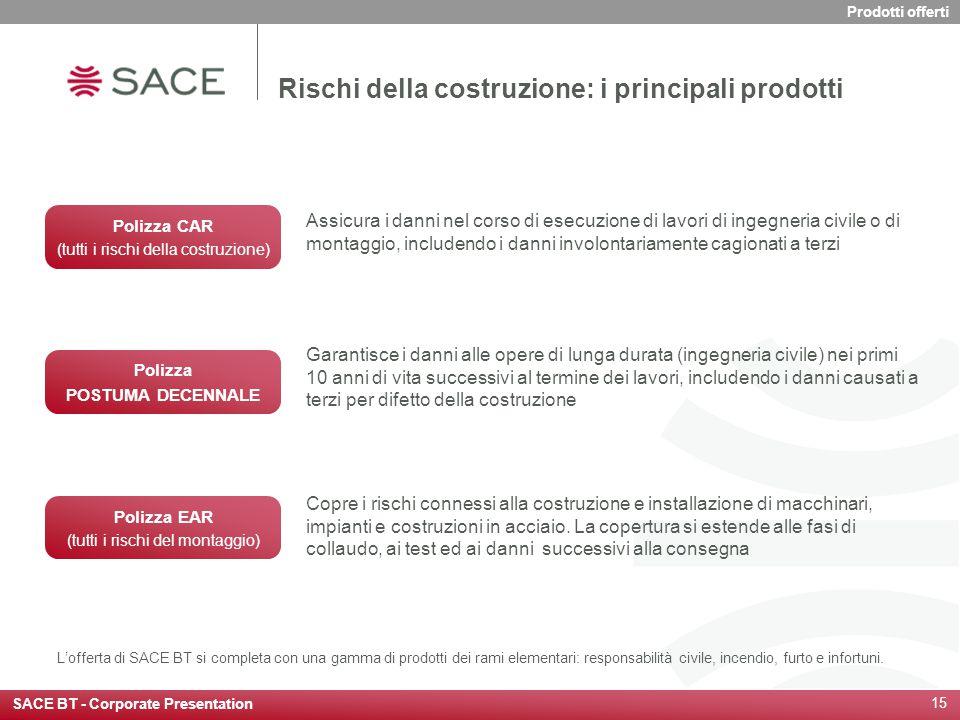 Rischi della costruzione: i principali prodotti