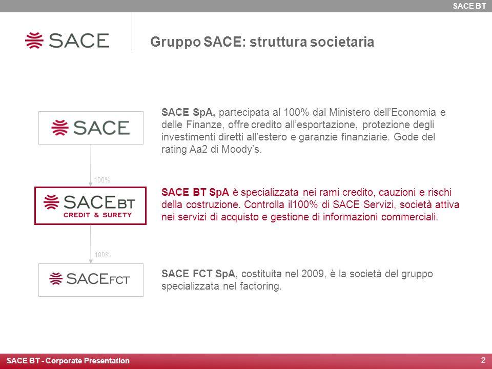 Gruppo SACE: struttura societaria