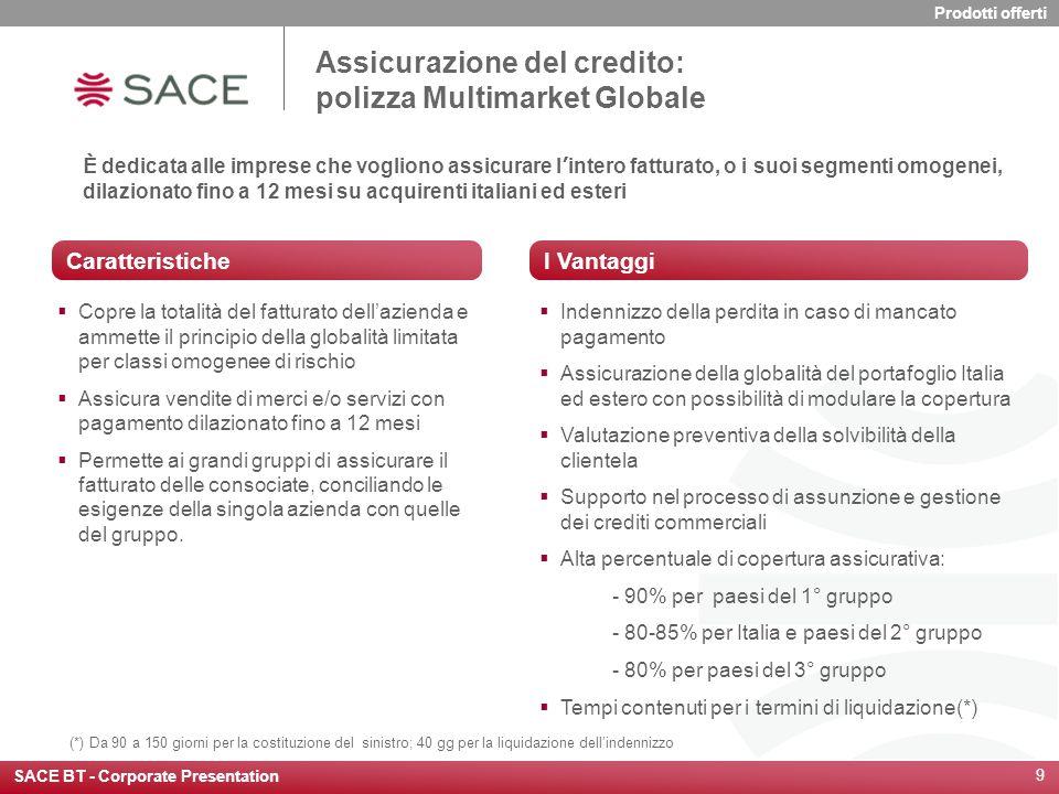 Assicurazione del credito: polizza Multimarket Globale