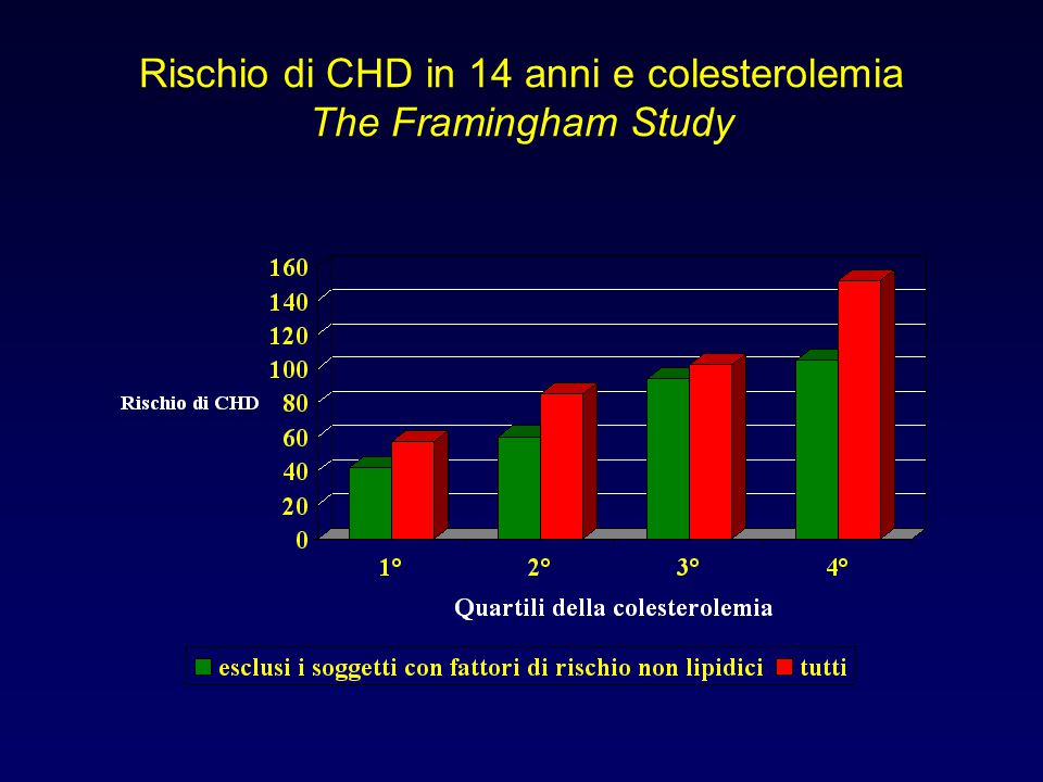 Rischio di CHD in 14 anni e colesterolemia The Framingham Study