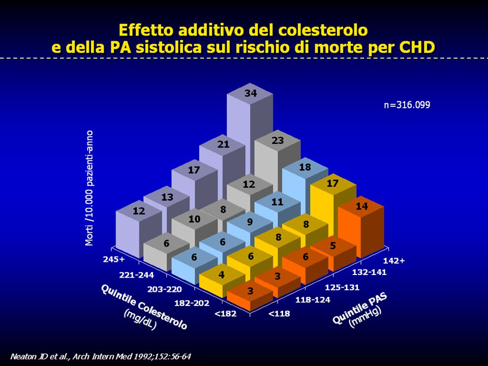 Usando i dati dello studio Multiple Risk Factor Intervention Trial (MRFIT), Neaton e coll. hanno valutato l'interazione tra livelli di CT, PAS, fumo e percentuali di morti per CHD.