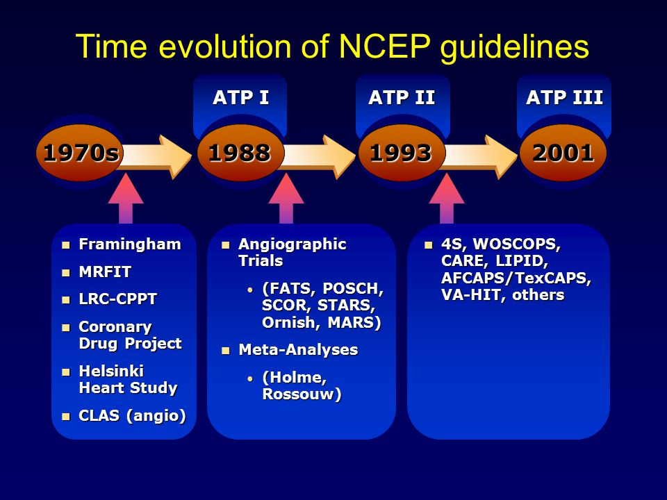 Time evolution of NCEP guidelines