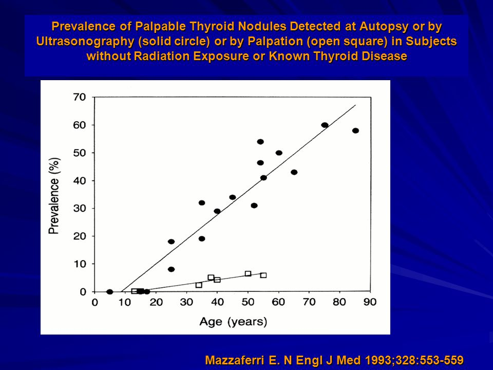 Prevalence of Palpable Thyroid Nodules Detected at Autopsy or by Ultrasonography (solid circle) or by Palpation (open square) in Subjects without Radiation Exposure or Known Thyroid Disease