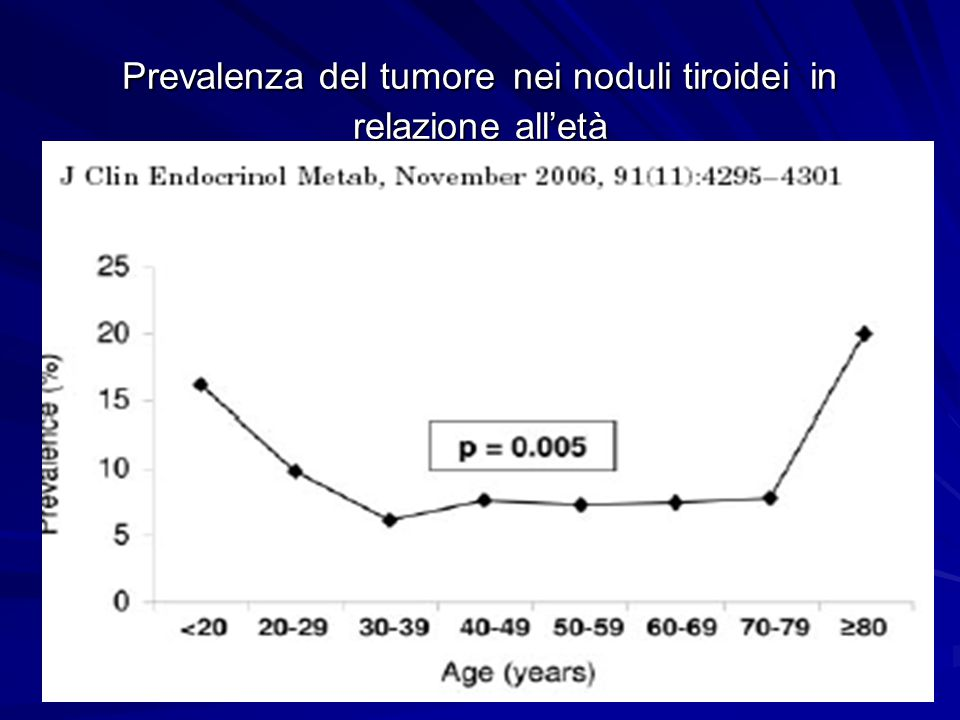 Prevalenza del tumore nei noduli tiroidei in relazione all'età