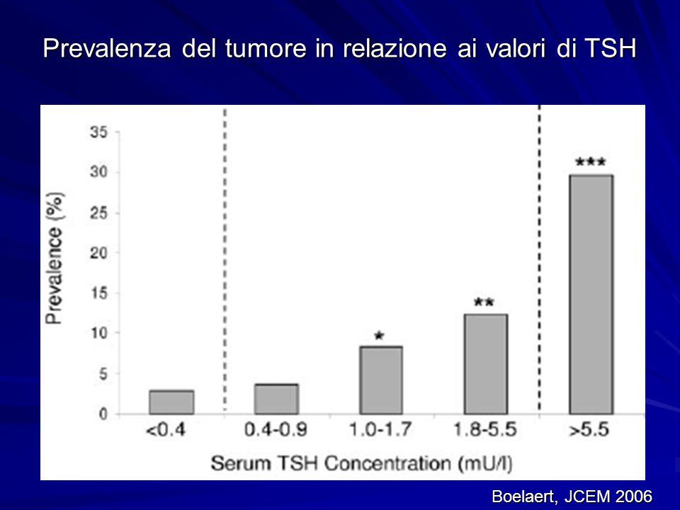 Prevalenza del tumore in relazione ai valori di TSH