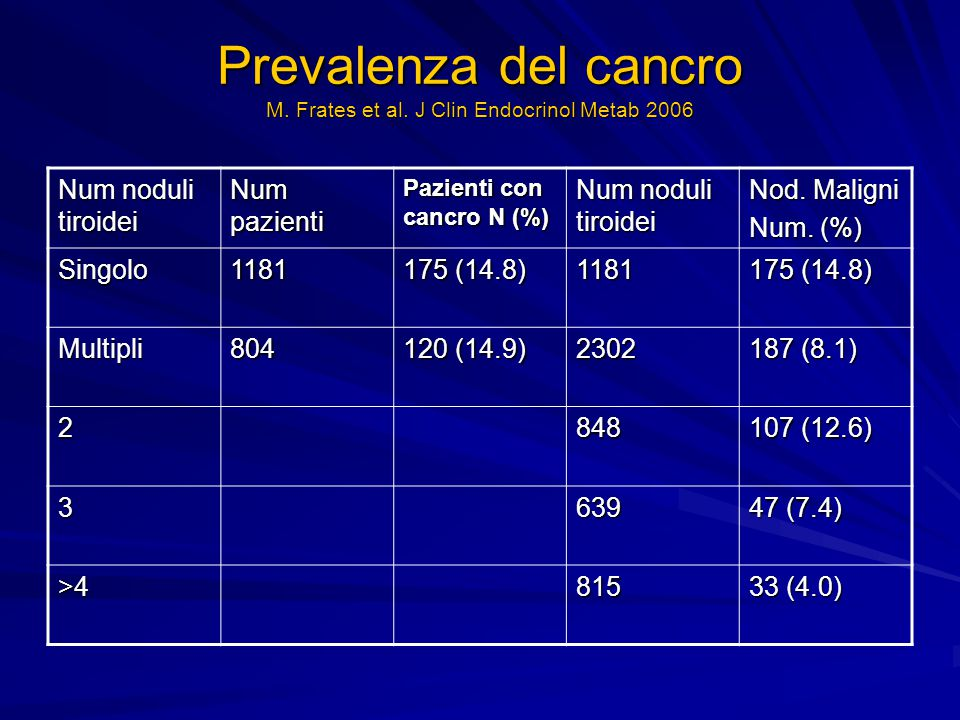 Prevalenza del cancro M. Frates et al. J Clin Endocrinol Metab 2006