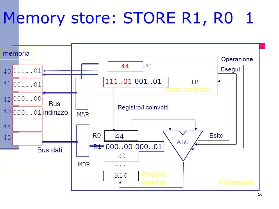 Memory store: STORE R1, R0 1 memoria 44 PC 111..01 40 41 001..01