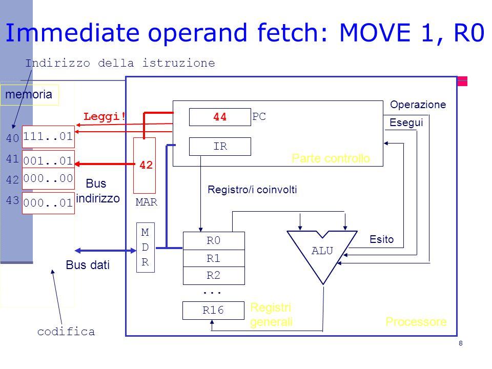 Immediate operand fetch: MOVE 1, R0