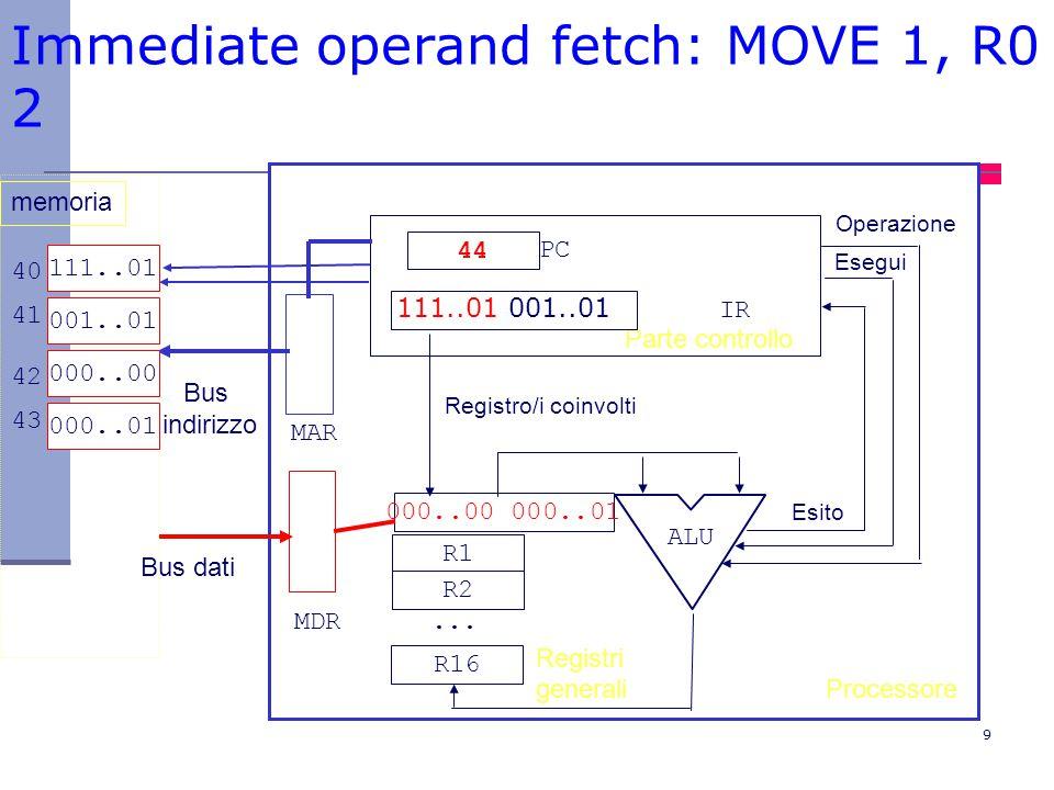 Immediate operand fetch: MOVE 1, R0 2