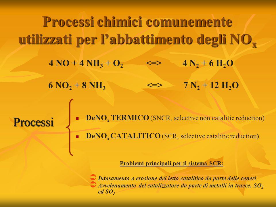 Processi chimici comunemente utilizzati per l'abbattimento degli NOx