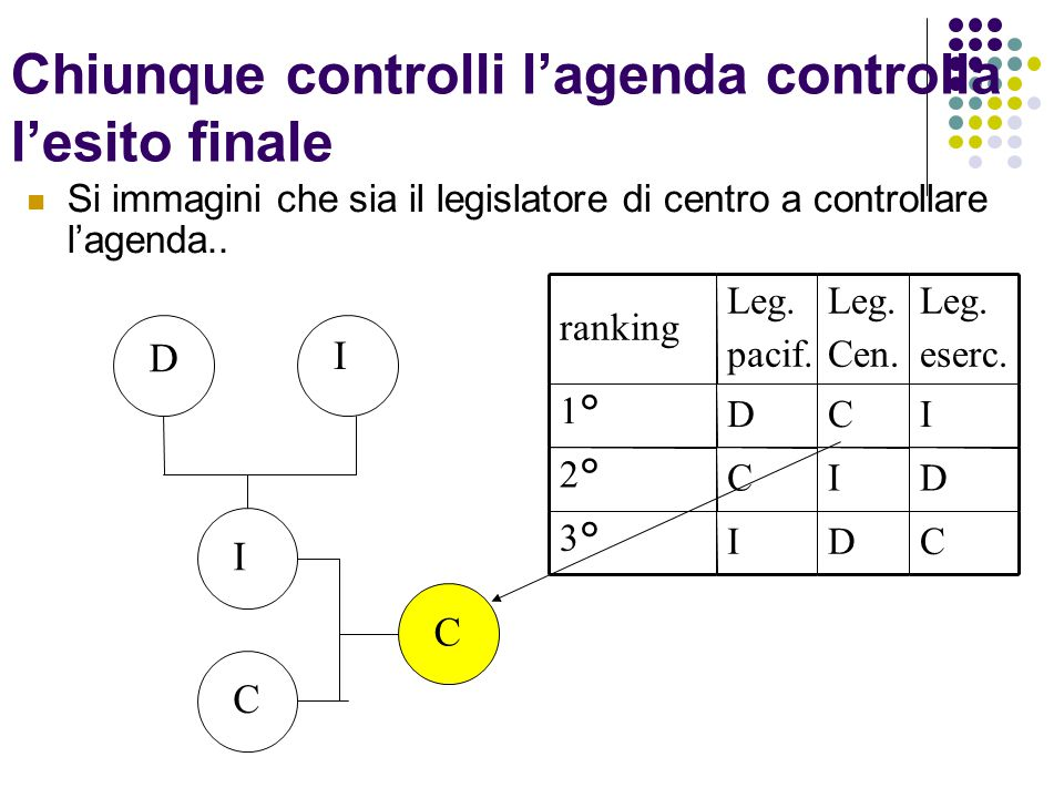Chiunque controlli l'agenda controlla l'esito finale
