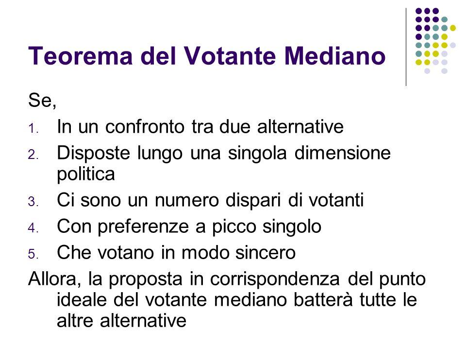Teorema del Votante Mediano