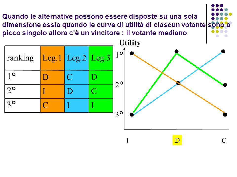 ranking Leg.1 Leg.2 Leg.3 1° D C 2° I 3° Utility 1° 2° 3°
