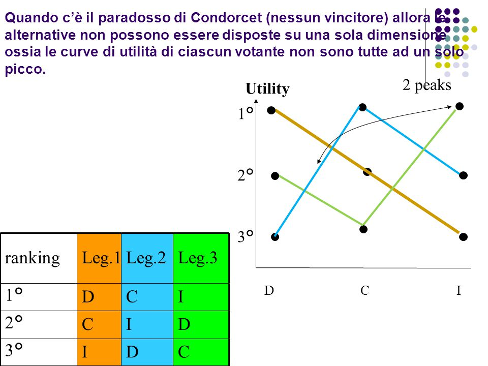 ranking Leg.1 Leg.2 Leg.3 1° D C I 2° 3° 2 peaks Utility 1° 2° 3°