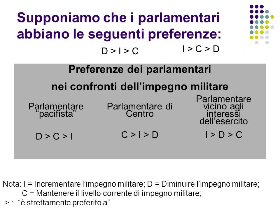 Supponiamo che i parlamentari abbiano le seguenti preferenze: