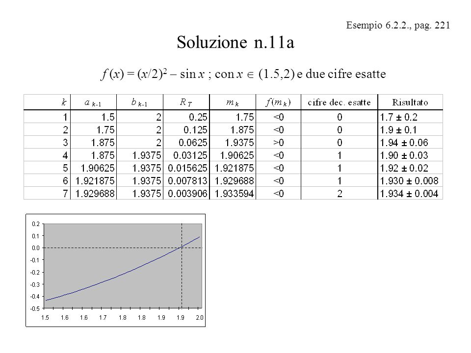 Esempio 6.2.2., pag. 221 Soluzione n.11a.