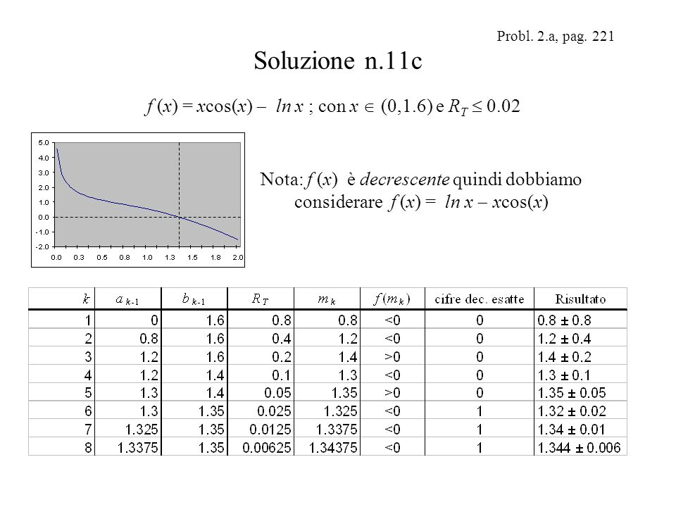 Soluzione n.11c f (x) = xcos(x)  ln x ; con x  (0,1.6) e RT  0.02
